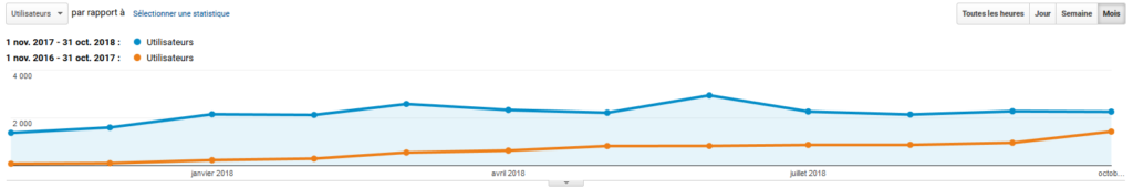 Nombre de visiteurs uniques du blogs SIG